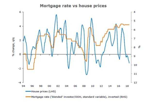 Rising rates puts pressure